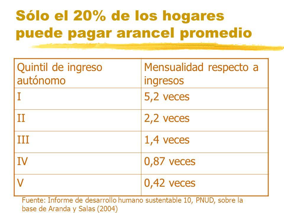 Sólo el 20% de los hogares puede pagar arancel promedio Quintil de ingreso autónomo Mensualidad respecto a ingresos I5,2 veces II2,2 veces III1,4 veces IV0,87 veces V0,42 veces Fuente: Informe de desarrollo humano sustentable 10, PNUD, sobre la base de Aranda y Salas (2004)