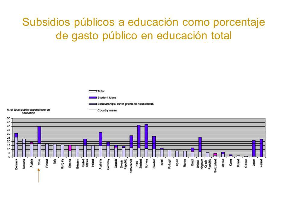 Subsidios públicos a educación como porcentaje de gasto público en educación total
