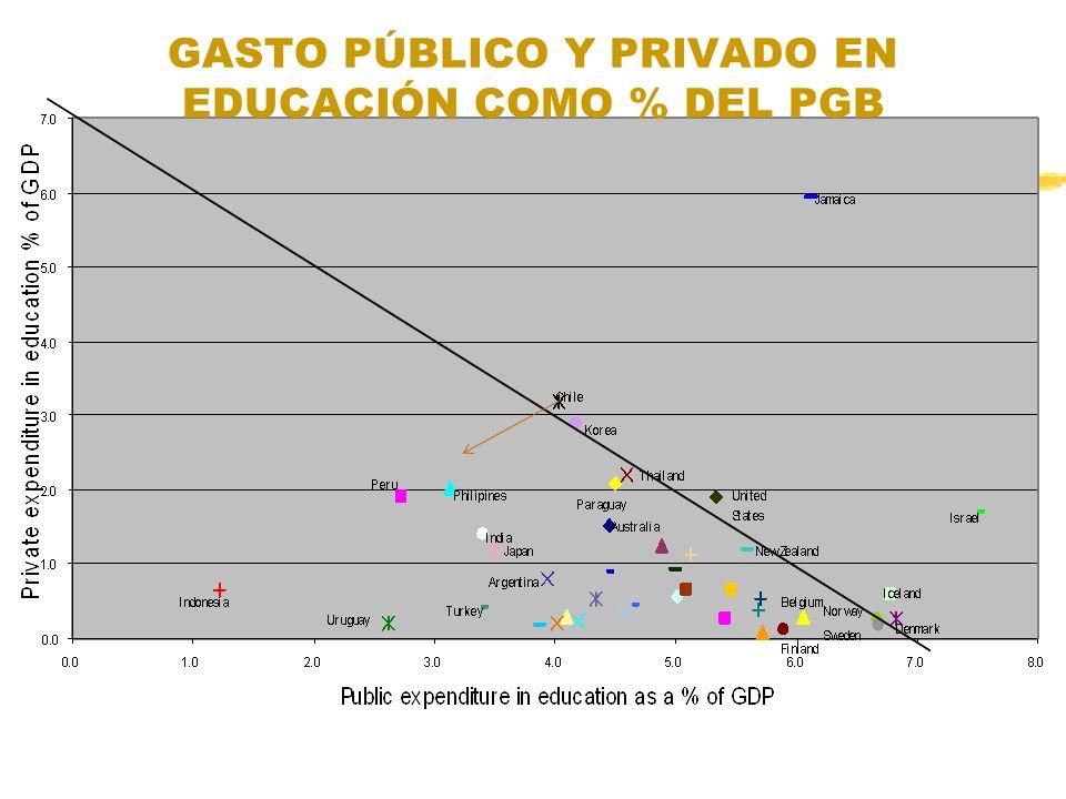 GASTO PÚBLICO Y PRIVADO EN EDUCACIÓN COMO % DEL PGB