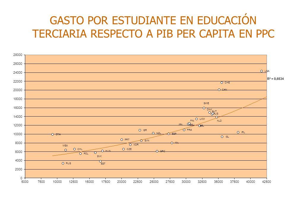 GASTO POR ESTUDIANTE EN EDUCACIÓN TERCIARIA RESPECTO A PIB PER CAPITA EN PPC