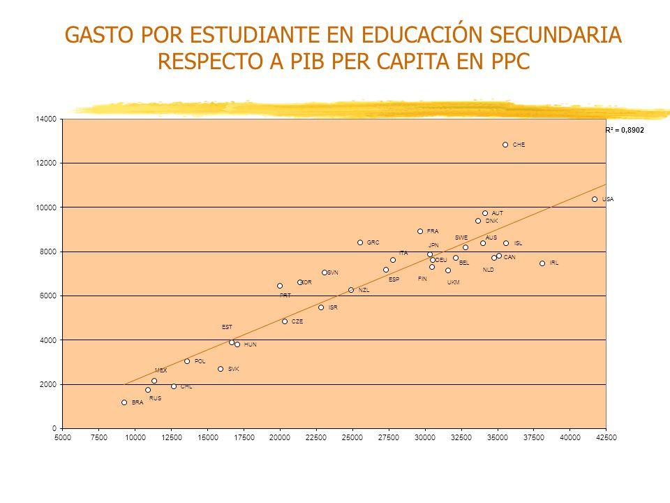 GASTO POR ESTUDIANTE EN EDUCACIÓN SECUNDARIA RESPECTO A PIB PER CAPITA EN PPC