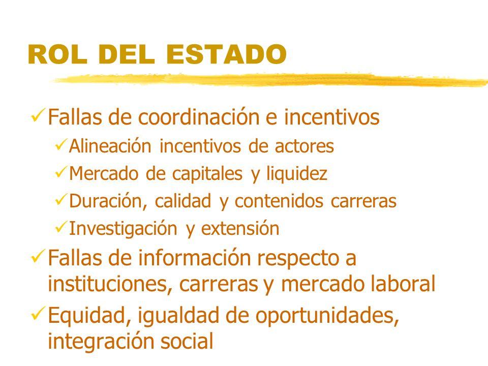 ROL DEL ESTADO Fallas de coordinación e incentivos Alineación incentivos de actores Mercado de capitales y liquidez Duración, calidad y contenidos carreras Investigación y extensión Fallas de información respecto a instituciones, carreras y mercado laboral Equidad, igualdad de oportunidades, integración social