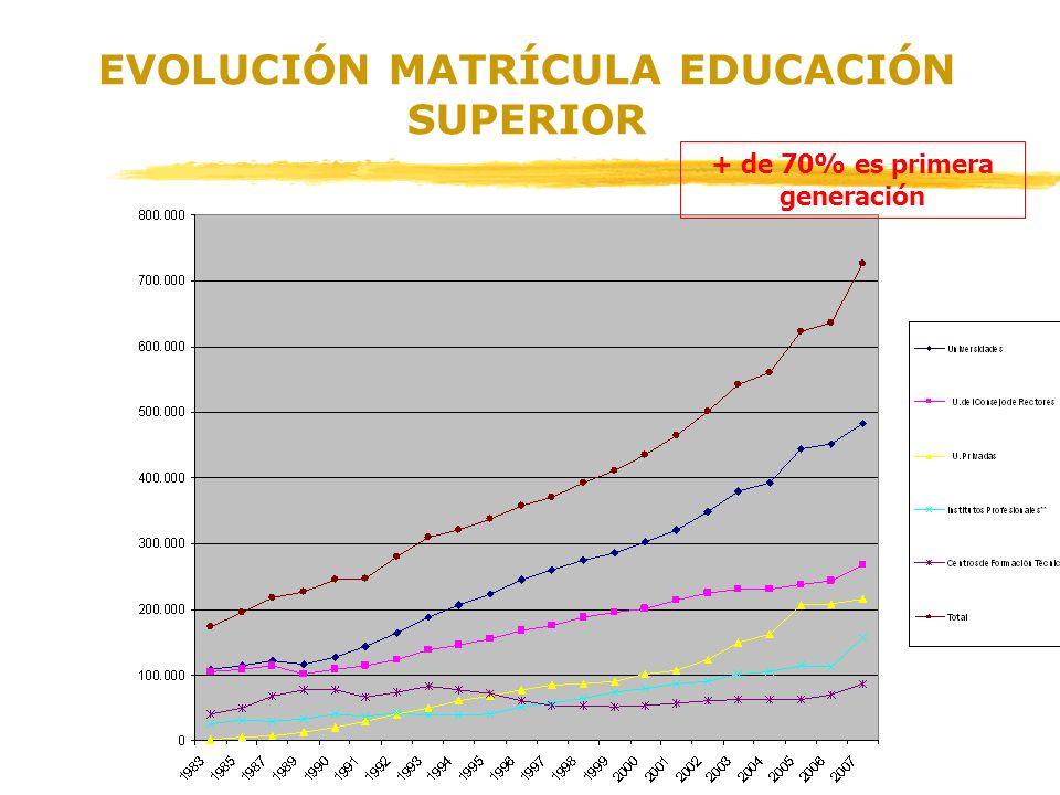 EVOLUCIÓN MATRÍCULA EDUCACIÓN SUPERIOR + de 70% es primera generación