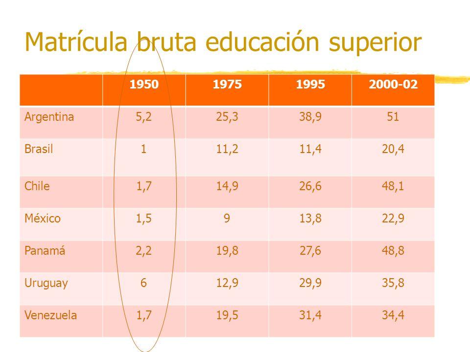 Matrícula bruta educación superior 1950197519952000-02 Argentina5,225,338,951 Brasil111,211,420,4 Chile1,714,926,648,1 México1,5913,822,9 Panamá2,219,827,648,8 Uruguay612,929,935,8 Venezuela1,719,531,434,4