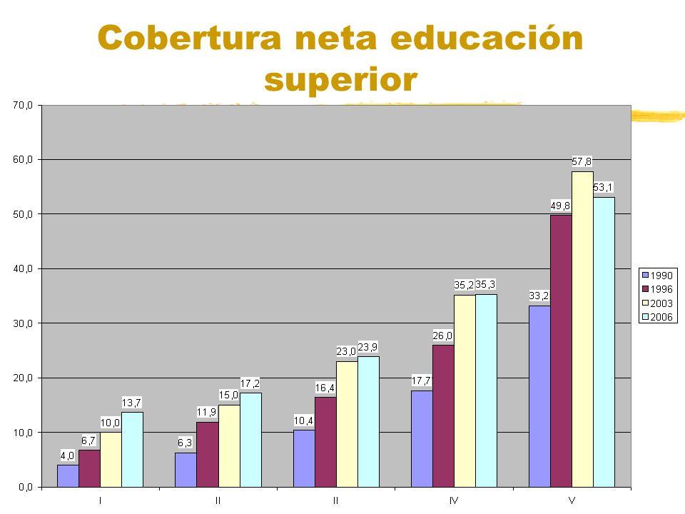 Cobertura neta educación superior