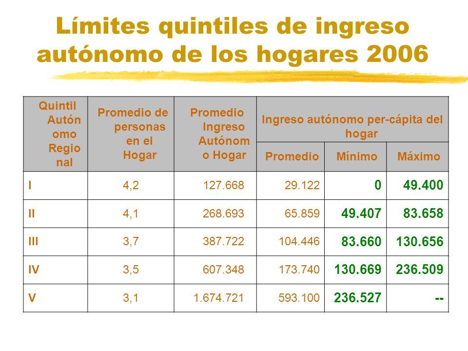 Límites quintiles de ingreso autónomo de los hogares 2006 Quintil Autón omo Regio nal Promedio de personas en el Hogar Promedio Ingreso Autónom o Hoga