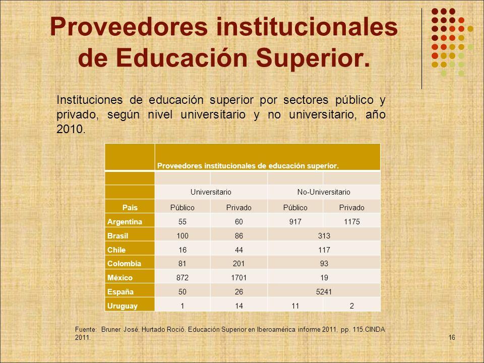 Proveedores institucionales de Educación Superior. Proveedores institucionales de educación superior. UniversitarioNo-Universitario PaísPúblicoPrivado