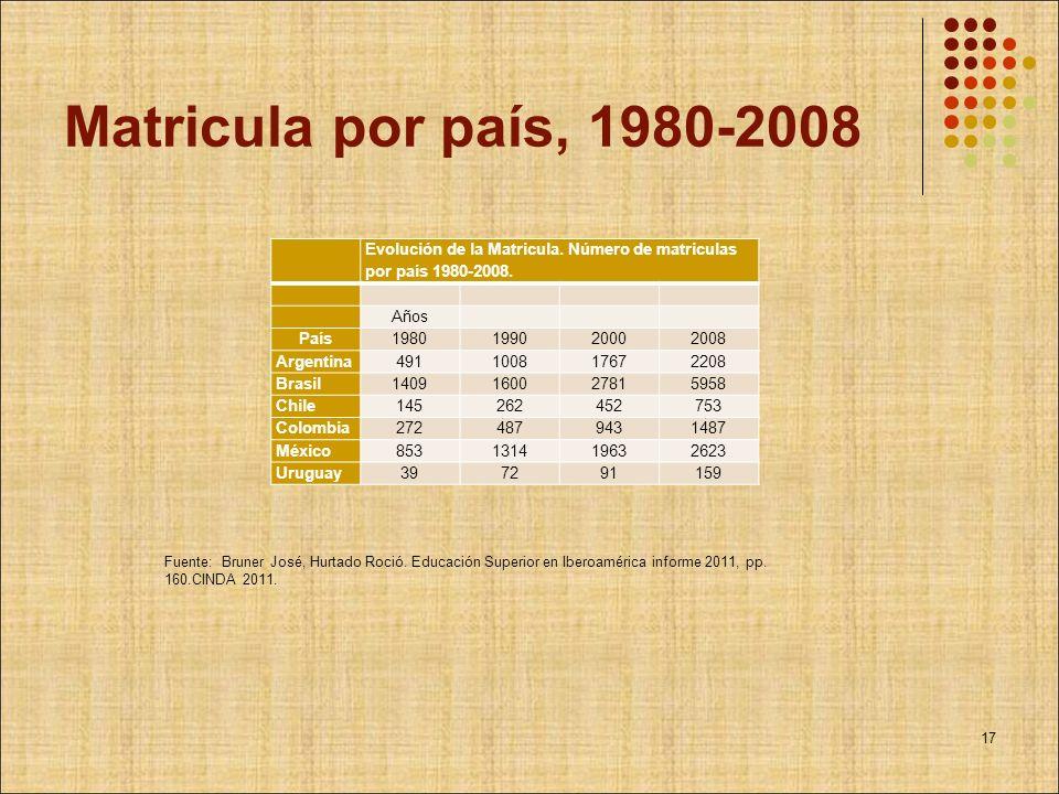 Matricula por país, 1980-2008 Evolución de la Matricula. Número de matriculas por país 1980-2008. Años País1980199020002008 Argentina491100817672208 B