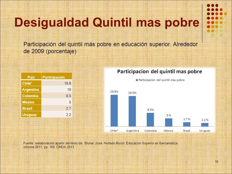 Desigualdad Quintil mas pobre PaísParticipación Chile*19.8 Argentina19 Colombia8.5 México5 Brasil2.7 Uruguay2.2 Participación del quintil más pobre en