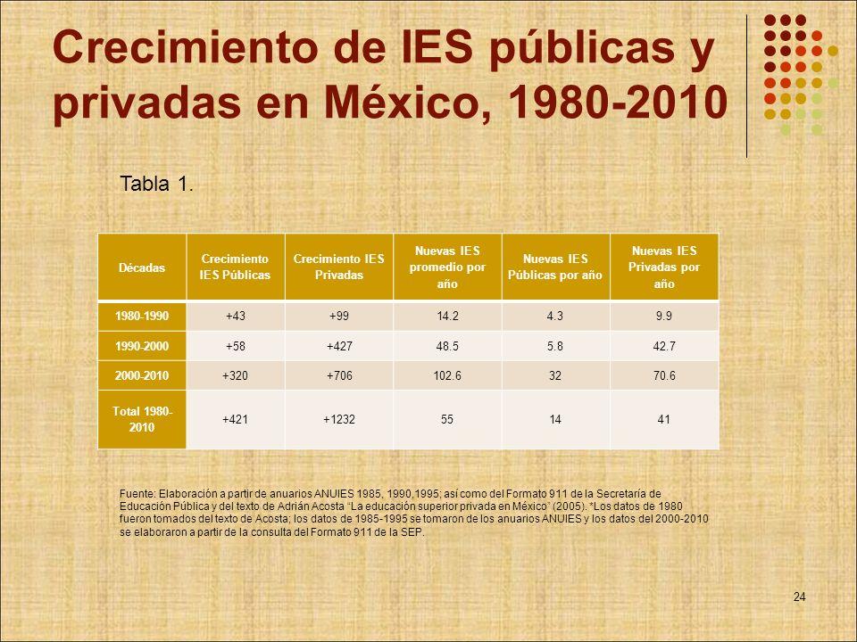 Crecimiento de IES públicas y privadas en México, 1980-2010 Décadas Crecimiento IES Públicas Crecimiento IES Privadas Nuevas IES promedio por año Nuev