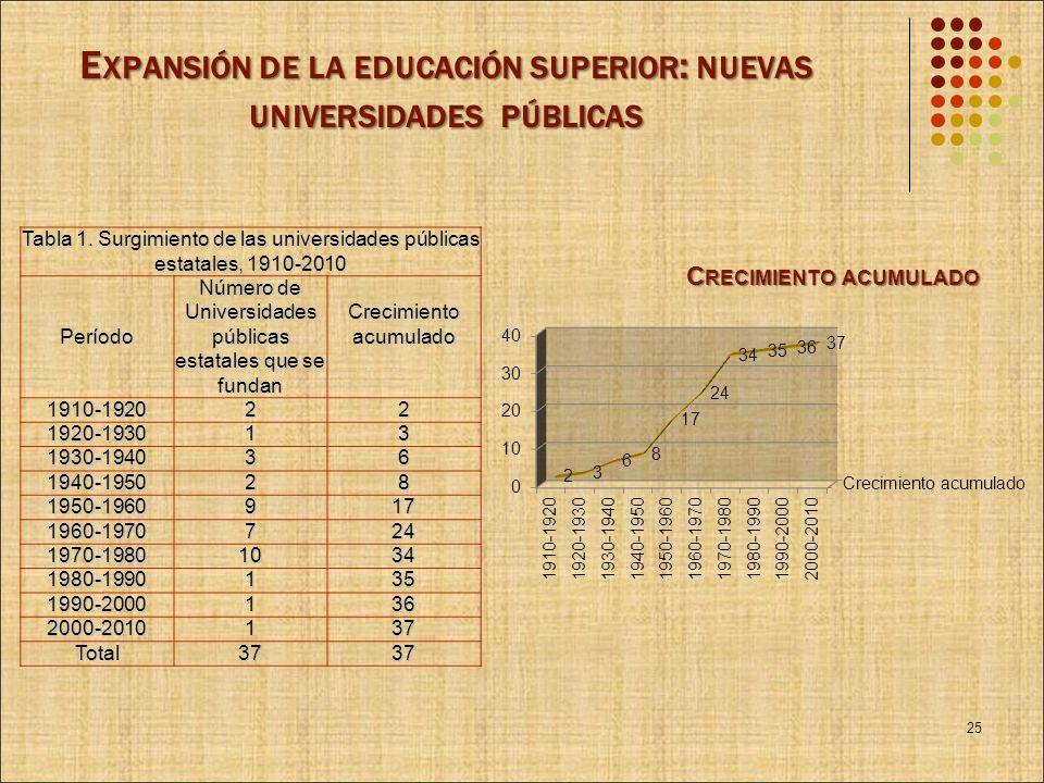 E XPANSIÓN DE LA EDUCACIÓN SUPERIOR : NUEVAS UNIVERSIDADES PÚBLICAS Tabla 1. Surgimiento de las universidades públicas estatales, 1910-2010 Período Nú