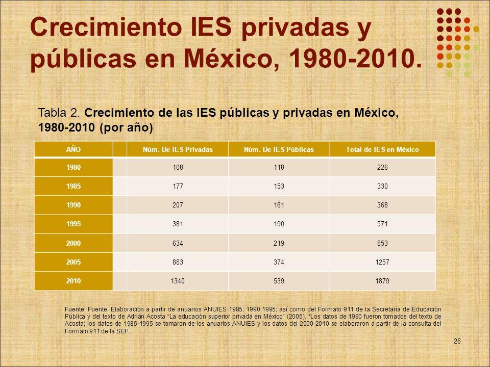 Crecimiento IES privadas y públicas en México, 1980-2010. AÑO Núm. De IES PrivadasNúm. De IES PúblicasTotal de IES en México 1980 108118226 1985 17715