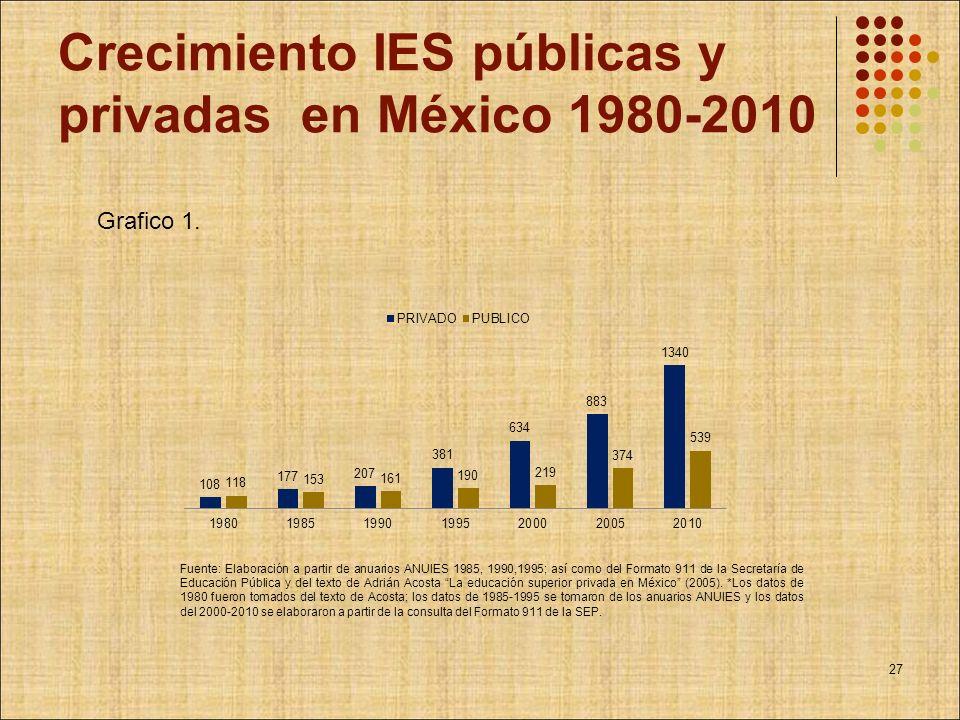 Crecimiento IES públicas y privadas en México 1980-2010 Grafico 1. Fuente: Elaboración a partir de anuarios ANUIES 1985, 1990,1995; así como del Forma