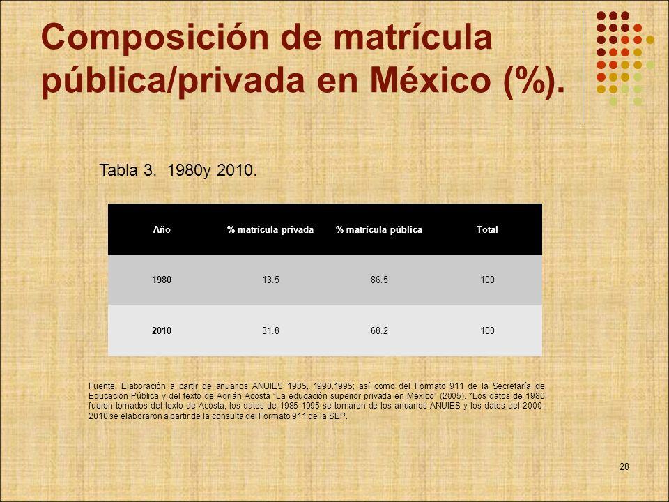 Composición de matrícula pública/privada en México (%). Año% matrícula privada% matrícula públicaTotal 198013.586.5100 201031.868.2100 Tabla 3. 1980y