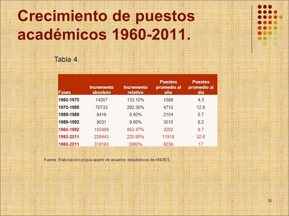 Crecimiento de puestos académicos 1960-2011. Fases Incremento absoluto Incremento relativo Puestos promedio al año Puestos promedio al día 1960-197014