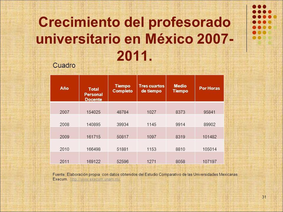 Crecimiento del profesorado universitario en México 2007- 2011. Año Total Personal Docente Tiempo Completo Tres cuartos de tiempo Medio Tiempo Por Hor