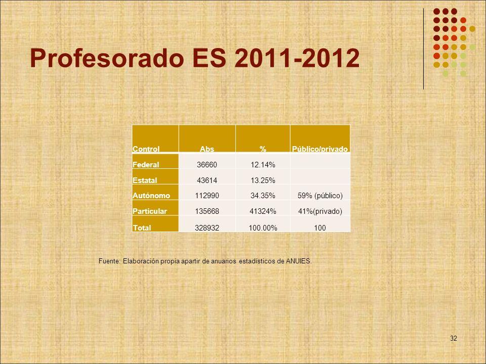 Profesorado ES 2011-2012 ControlAbs%Público/privado Federal3666012.14% Estatal4361413.25% Autónomo11299034.35%59% (público) Particular13566841324%41%(