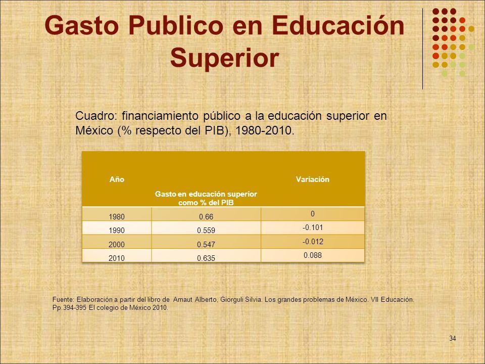 Gasto Publico en Educación Superior Cuadro: financiamiento público a la educación superior en México (% respecto del PIB), 1980-2010. Fuente: Elaborac