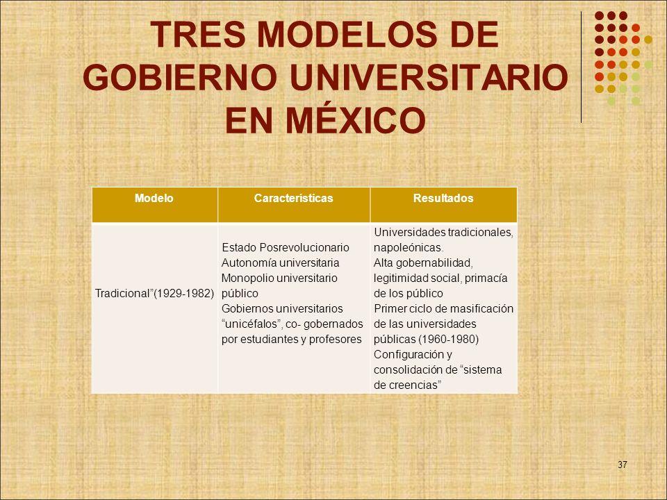 TRES MODELOS DE GOBIERNO UNIVERSITARIO EN MÉXICO ModeloCaracterísticasResultados Tradicional(1929-1982) Estado Posrevolucionario Autonomía universitar