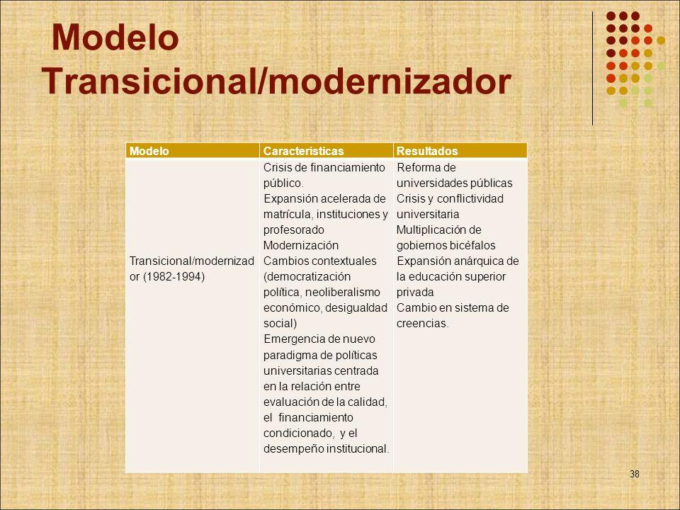 Modelo Transicional/modernizador ModeloCaracterísticasResultados Transicional/modernizad or (1982-1994) Crisis de financiamiento público. Expansión ac