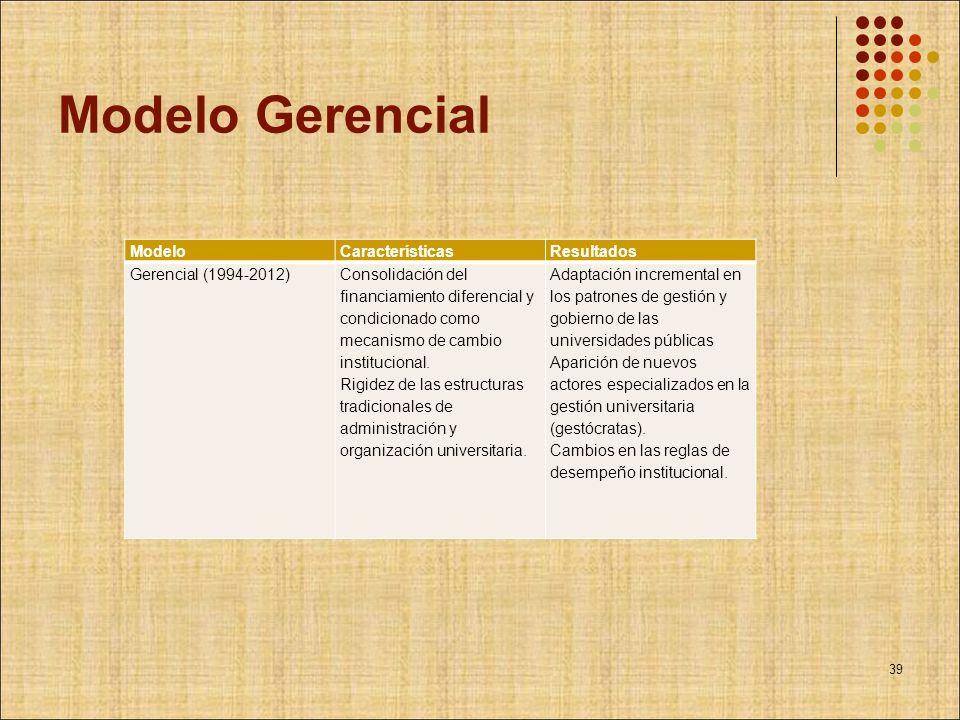 Modelo Gerencial ModeloCaracterísticasResultados Gerencial (1994-2012)Consolidación del financiamiento diferencial y condicionado como mecanismo de ca
