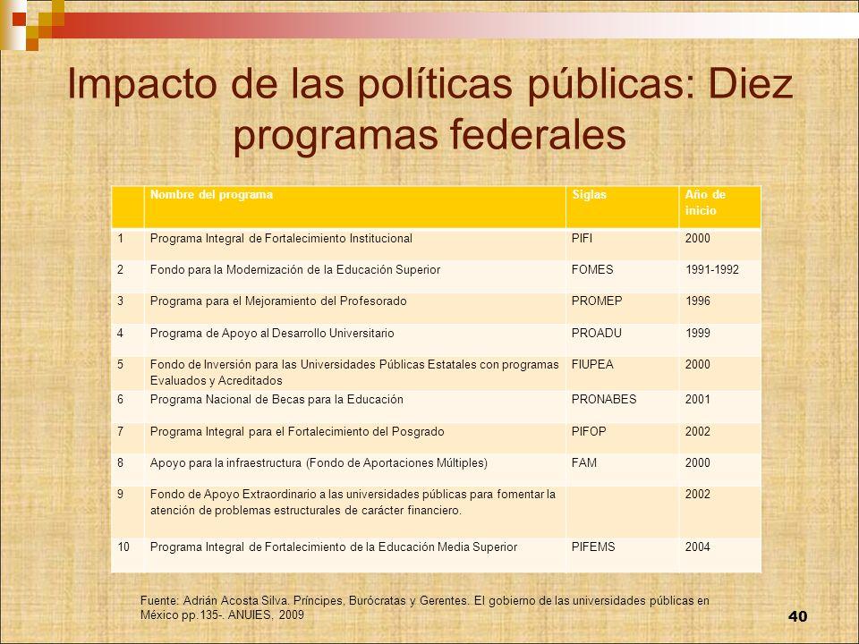 Impacto de las políticas públicas: Diez programas federales Nombre del programaSiglas Año de inicio 1Programa Integral de Fortalecimiento Instituciona
