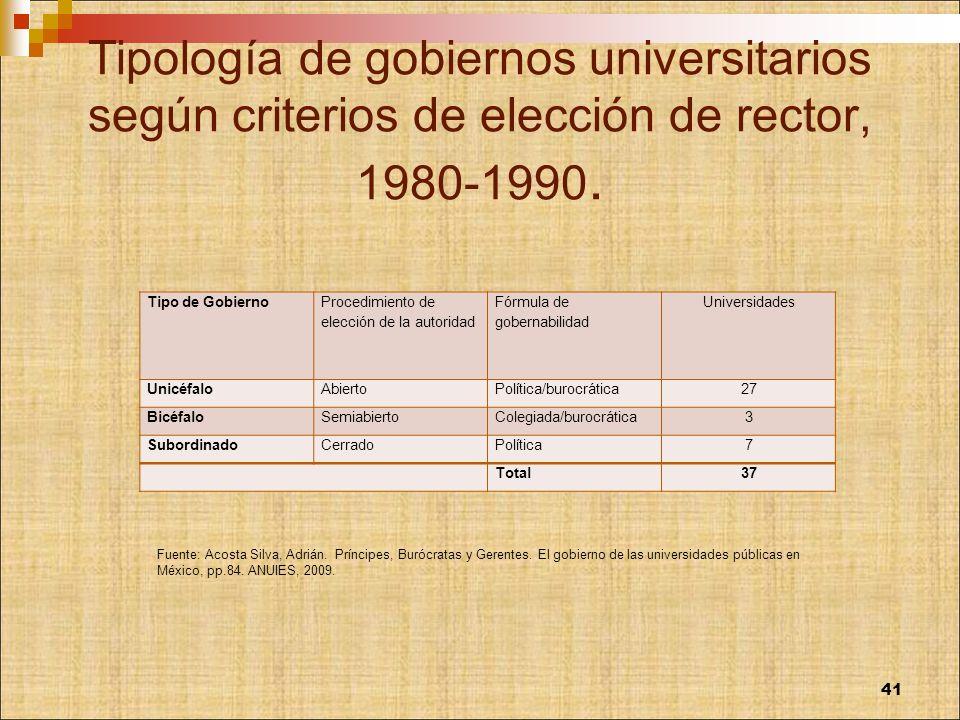 Tipología de gobiernos universitarios según criterios de elección de rector, 1980-1990. Tipo de Gobierno Procedimiento de elección de la autoridad Fór