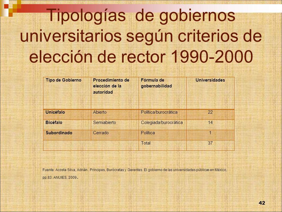 Tipologías de gobiernos universitarios según criterios de elección de rector 1990-2000 Tipo de Gobierno Procedimiento de elección de la autoridad Fórm