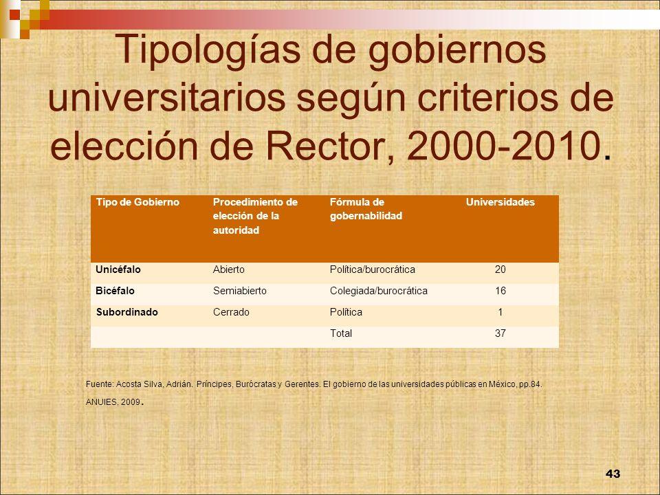 Tipologías de gobiernos universitarios según criterios de elección de Rector, 2000-2010. Tipo de Gobierno Procedimiento de elección de la autoridad Fó