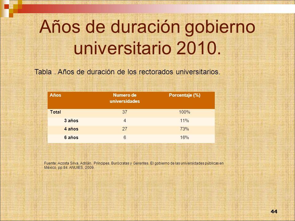 Años de duración gobierno universitario 2010. Años Numero de universidades Porcentaje (%) Total37100% 3 años411% 4 años2773% 6 años616% Fuente: Acosta