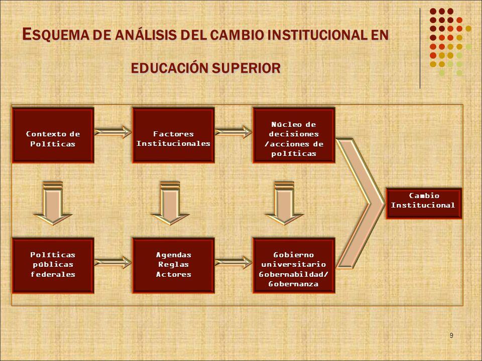 E SQUEMA DE ANÁLISIS DEL CAMBIO INSTITUCIONAL EN EDUCACIÓN SUPERIOR 9