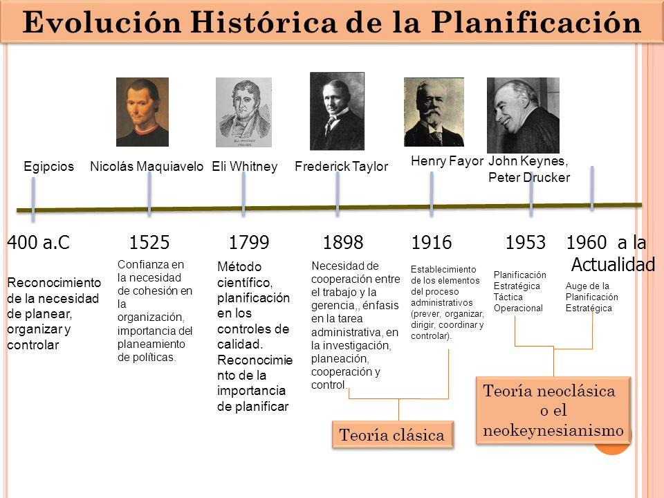 1898 Frederick Taylor Henry Fayor 1525400 a.C Reconocimiento de la necesidad de planear, organizar y controlar Egipcios 179919161953 Nicolás MaquiaveloEli Whitney Método científico, planificación en los controles de calidad.