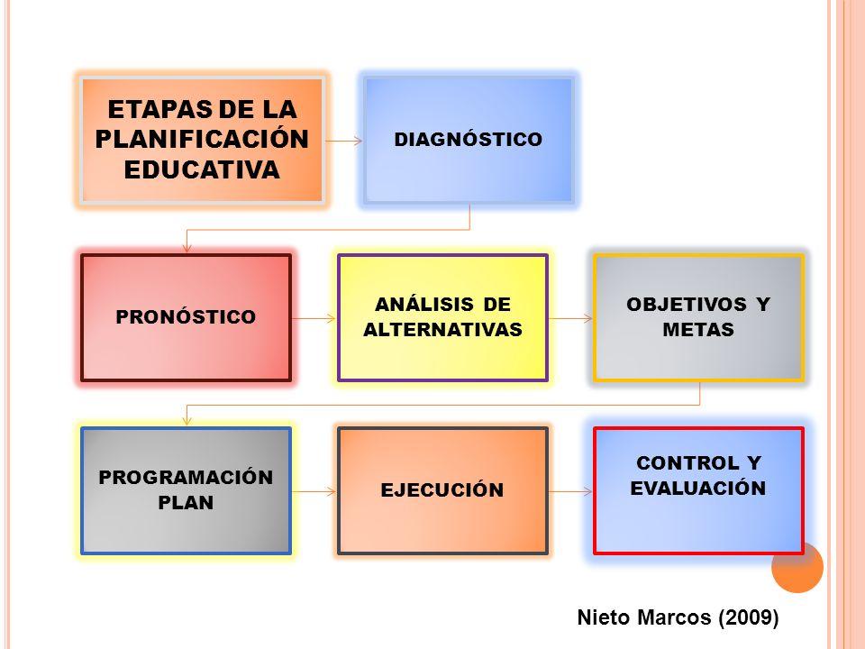 ETAPAS DE LA PLANIFICACIÓN EDUCATIVA DIAGNÓSTICO PRONÓSTICO ANÁLISIS DE ALTERNATIVAS OBJETIVOS Y METAS PROGRAMACIÓN PLAN EJECUCIÓN CONTROL Y EVALUACIÓN Nieto Marcos (2009)