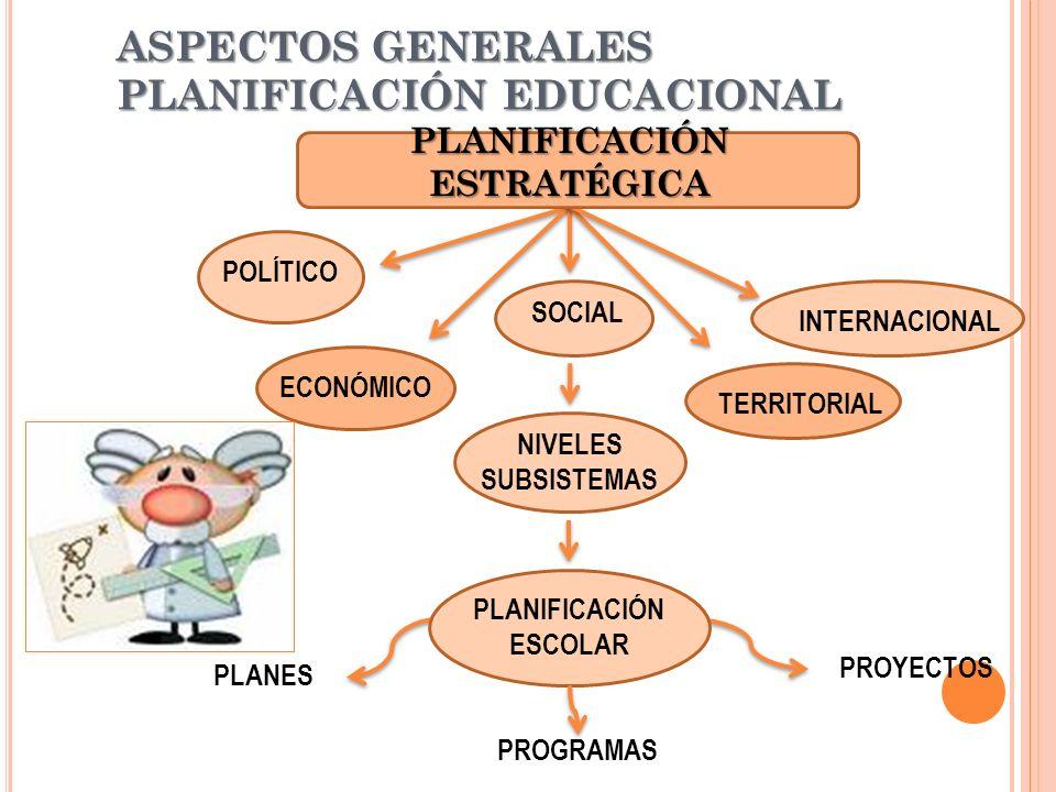 ASPECTOS GENERALES PLANIFICACIÓN EDUCACIONAL PLANIFICACIÓN ESTRATÉGICA POLÍTICO ECONÓMICO SOCIAL TERRITORIAL INTERNACIONAL NIVELES SUBSISTEMAS PLANIFICACIÓN ESCOLAR PLANES PROGRAMAS PROYECTOS