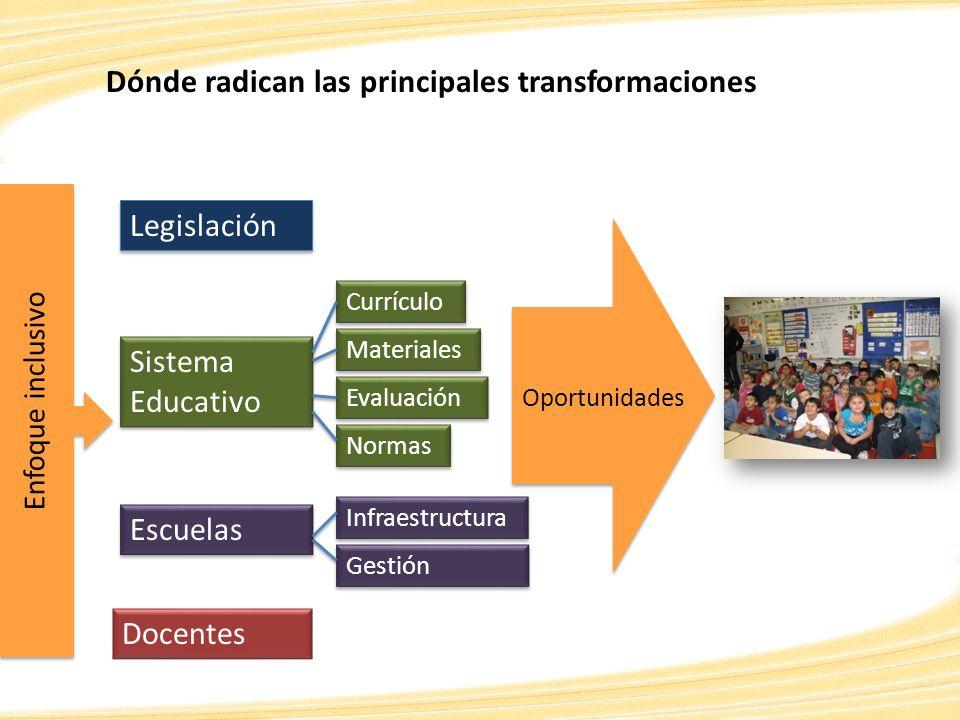 Legislación Sistema Educativo Sistema Educativo Docentes Escuelas Oportunidades Dónde radican las principales transformaciones Normas Evaluación Mater