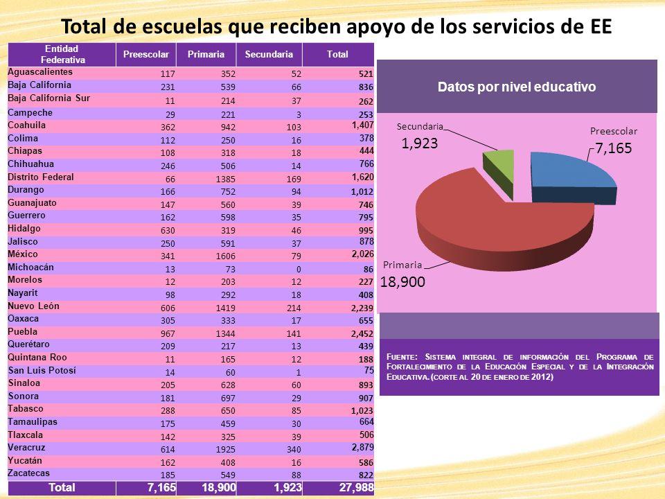 Total de escuelas que reciben apoyo de los servicios de EE Entidad Federativa PreescolarPrimariaSecundariaTotal Aguascalientes 11735252 521 Baja Calif