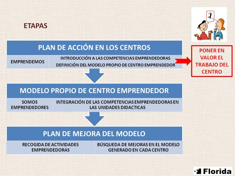 ETAPAS PLAN DE MEJORA DEL MODELO RECOGIDA DE ACTIVIDADES EMPRENDEDORAS BÚSQUEDA DE MEJORAS EN EL MODELO GENERADO EN CADA CENTRO MODELO PROPIO DE CENTR