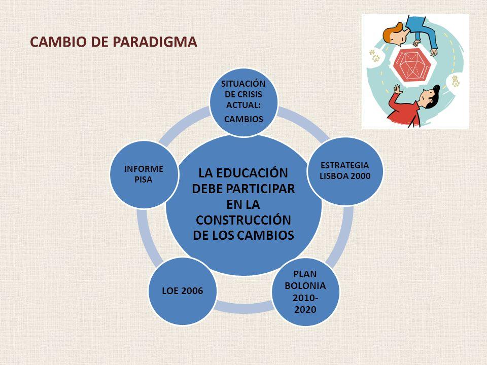 CAMBIO DE PARADIGMA LA EDUCACIÓN DEBE PARTICIPAR EN LA CONSTRUCCIÓN DE LOS CAMBIOS SITUACIÓN DE CRISIS ACTUAL: CAMBIOS ESTRATEGIA LISBOA 2000 PLAN BOL