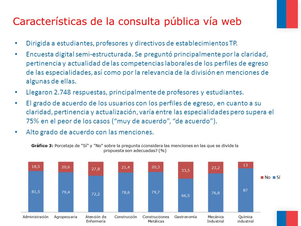 Características de la consulta pública vía web Dirigida a estudiantes, profesores y directivos de establecimientos TP.