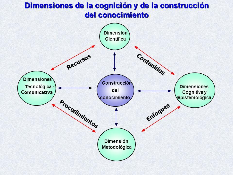Dimensiones de la cognición y de la construcción del conocimiento Dimensión Científica Construcción del conocimiento Dimensiones Tecnológica - Comunic