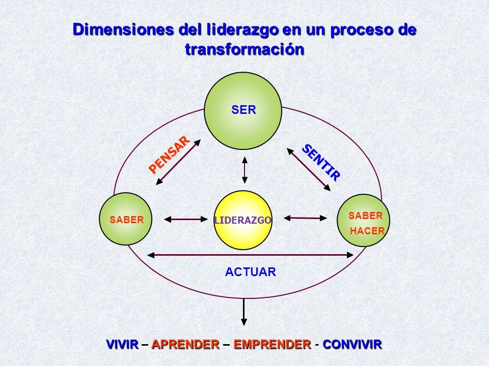 Dimensiones del liderazgo en un proceso de transformación SER LIDERAZGO SABER HACER ACTUAR VIVIR – APRENDER – EMPRENDER - CONVIVIR PENSAR SENTIR