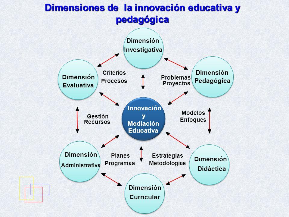 Dimensiones de la innovación educativa y pedagógica Dimensión Administrativa Dimensión Evaluativa Dimensión Investigativa Innovación y Mediación Educa
