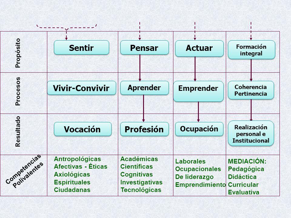 Antropológicas Afectivas - Éticas Axiológicas Espirituales Ciudadanas Académicas Científicas Cognitivas Investigativas Tecnológicas Laborales Ocupacio
