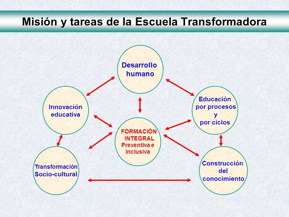 Desarrollo humano Innovación educativa Transformación Socio-cultural FORMACIÓN INTEGRAL Preventiva e inclusiva Construcción del conocimiento Educación