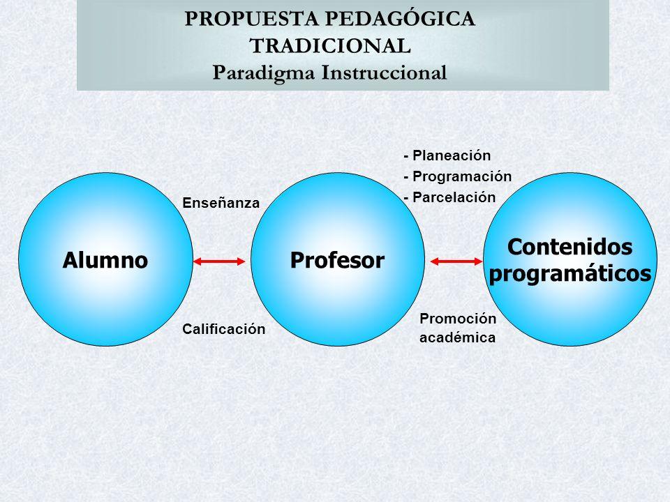 PROPUESTA PEDAGÓGICA TRADICIONAL Paradigma Instruccional Enseñanza Calificación - Planeación - Programación - Parcelación Promoción académica AlumnoPr