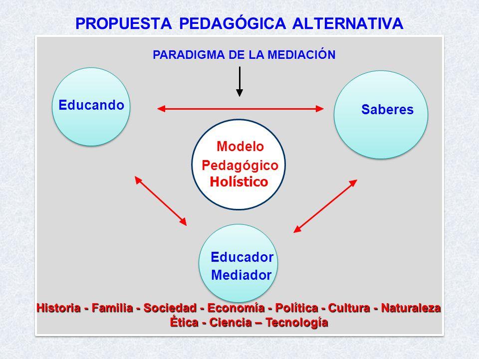 PROPUESTA PEDAGÓGICA ALTERNATIVA Educando Educador Mediador Saberes Modelo Pedagógico Holístico PARADIGMA DE LA MEDIACIÓN Historia - Familia - Socieda