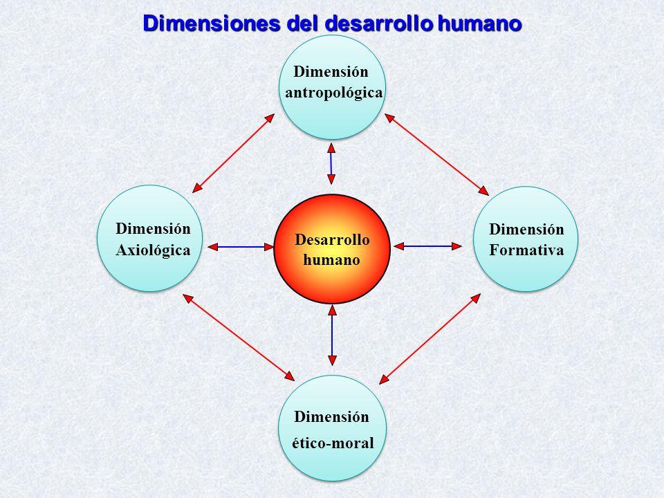 Dimensiones del desarrollo humano Dimensión antropológica Desarrollo humano Dimensión ético-moral Dimensión Axiológica Dimensión Formativa