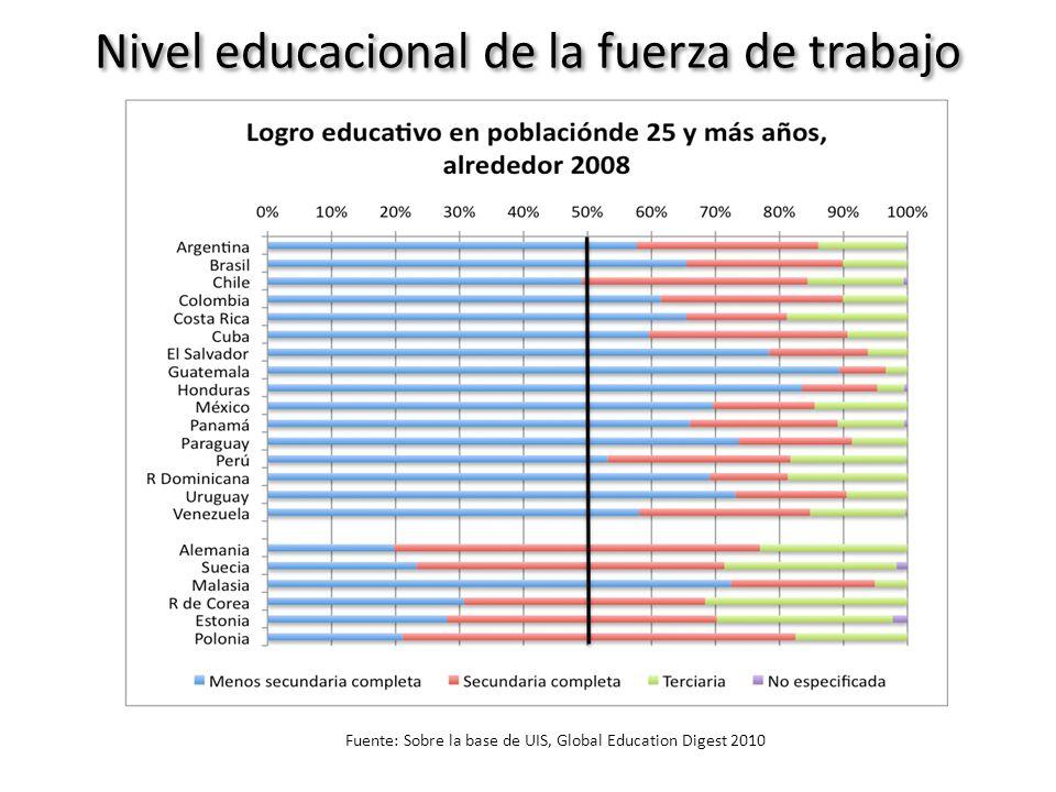Nivel educacional de la fuerza de trabajo Fuente: Sobre la base de UIS, Global Education Digest 2010