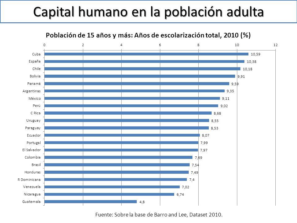 Capital humano en la población adulta Fuente: Sobre la base de Barro and Lee, Dataset 2010.