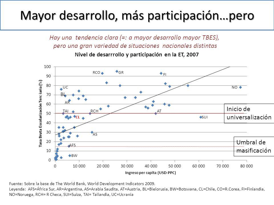 Mayor desarrollo, más participación…pero BL Fuente: Sobre la base de The World Bank, World Development Indicators 2009.